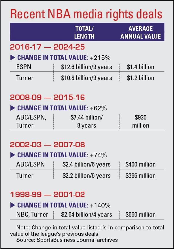 Fast break: NBA media rights
