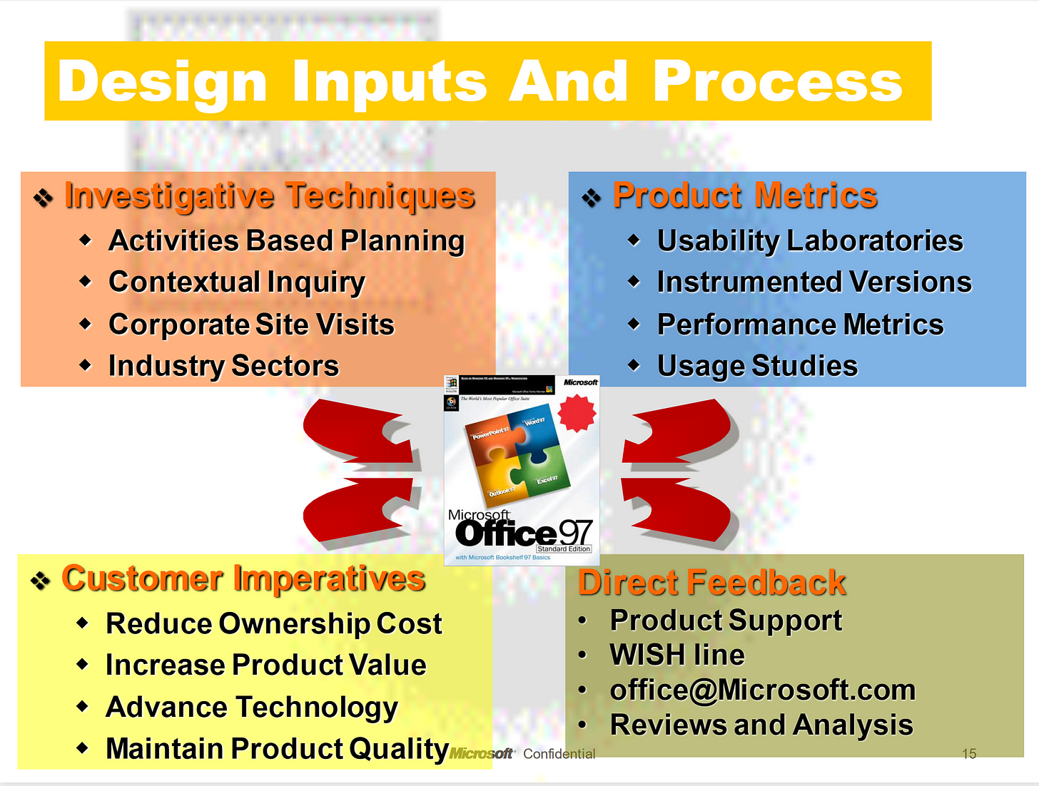 A slide describing many inputs into the design process for Office.