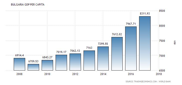 Bulgaria GDP per capita.png