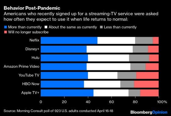 Streaming Services Face an Economic Reckoning After Covid-19