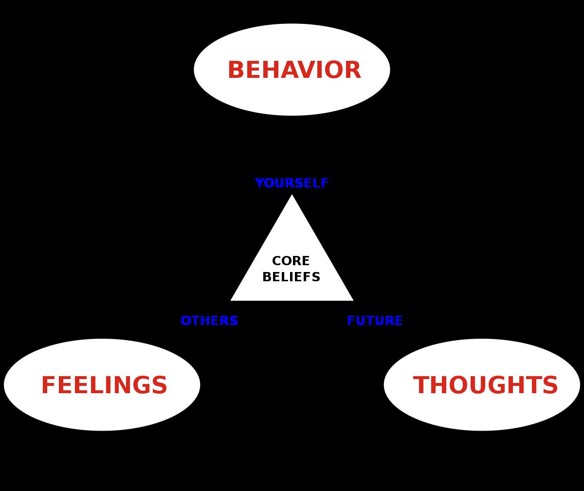 Cognitive behavioral therapy - Wikipedia