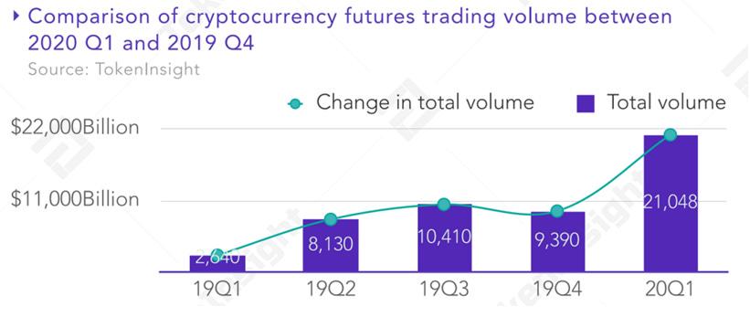 Crypto futures trading volume