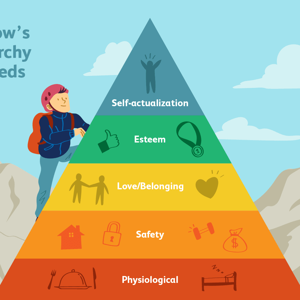 https://www.verywellmind.com/thmb/upCPDuqVUUA7tU4-ALTApHN7NCk=/1000x1000/smart/filters:no_upscale()/4136760-article-what-is-maslows-hierarchy-of-needs-5a97179aeb97de003668392e.png