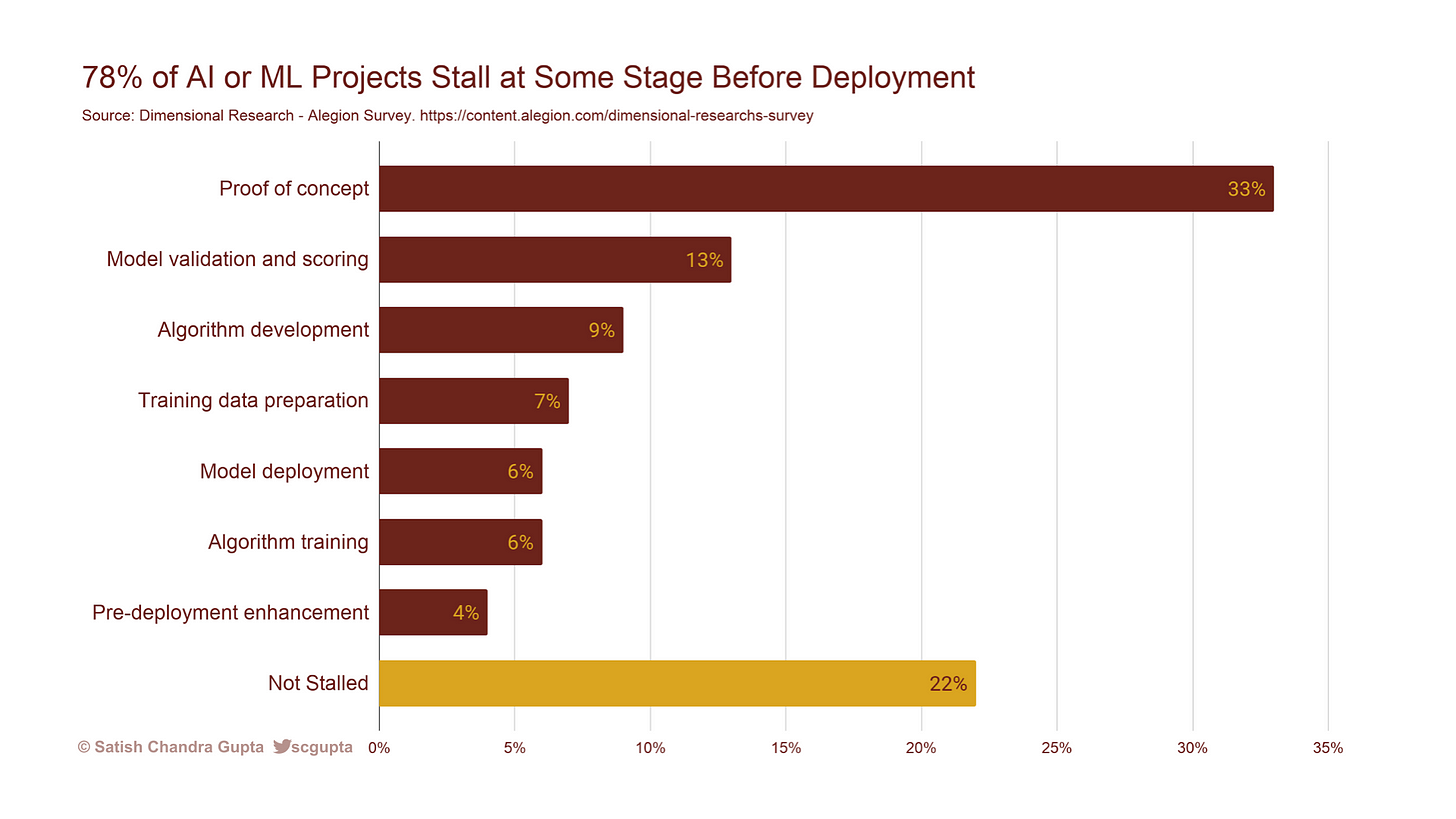 78% of AI or ML Projects Stall at Some Stage Before Deployment