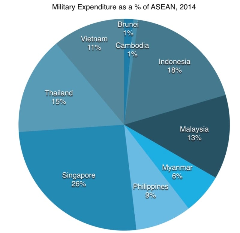 Analyzing Southeast Asia's Military Expenditures | cogitASIA CSIS Asia  Policy Blog