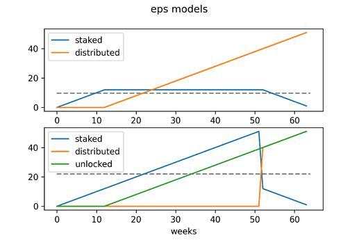 eps-models