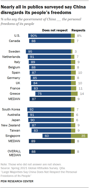 Nearly all in publics surveyed say China disregards its people's freedoms