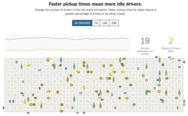 Super-cool interactive. Click through to run your own ride-share network.