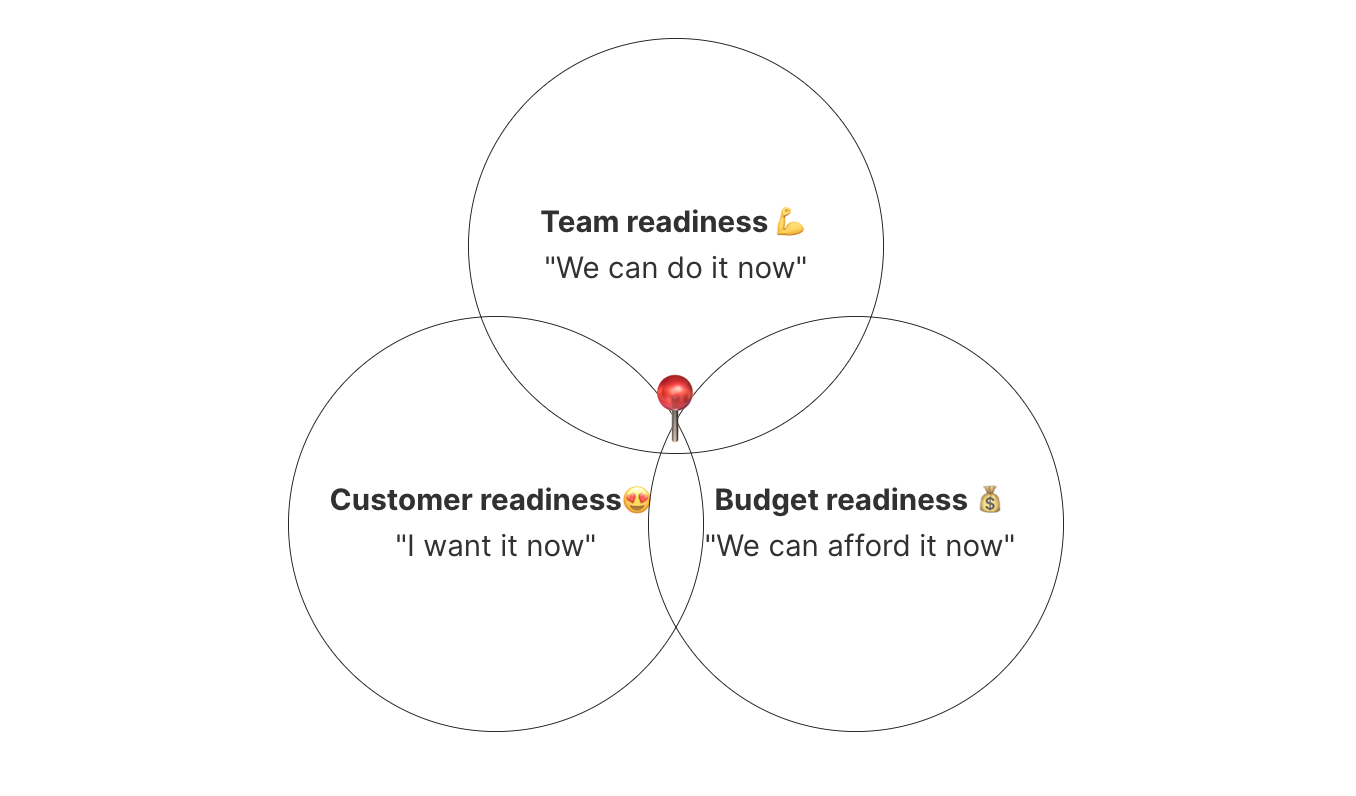 Where to start with customer acquisition?