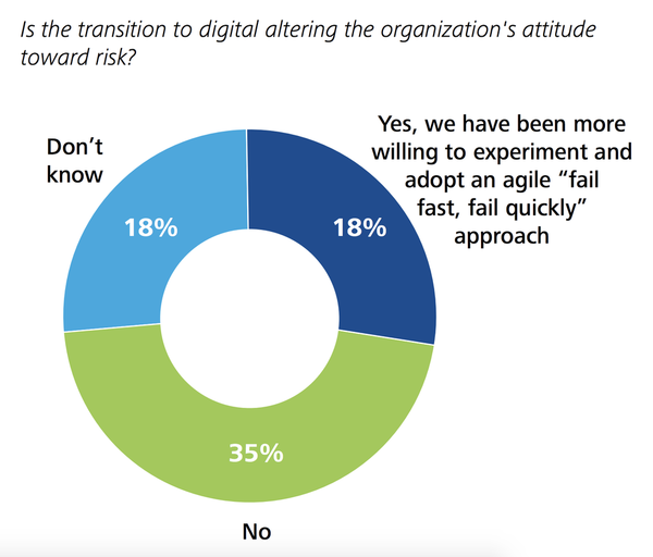There's no digital transformation in government - Big Think