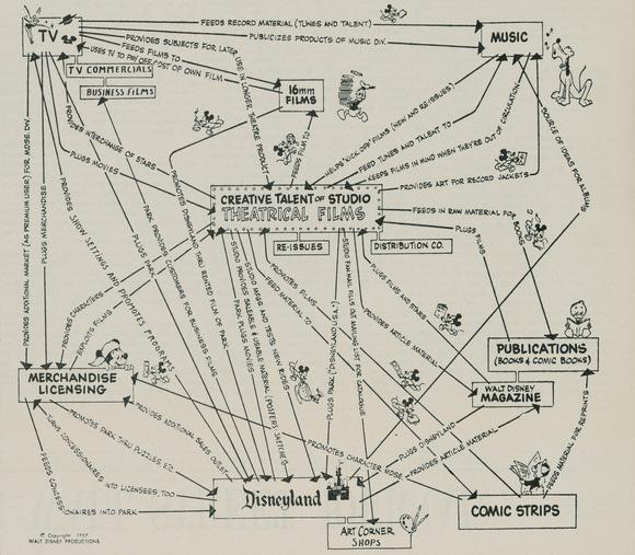 The flywheel of Disney, which I find quite disturbing