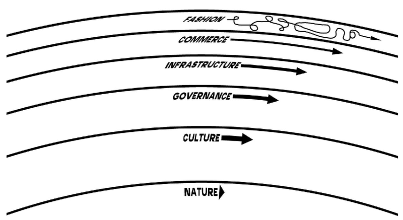 The order of a healthy civilization. The fast layers innovate; the slow layers stabilize. The whole combines learning with continuity.