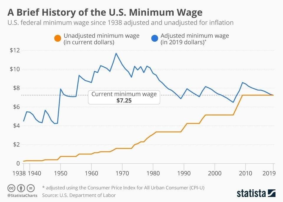 Chart: A Brief History of the U.S. Minimum Wage | Statista