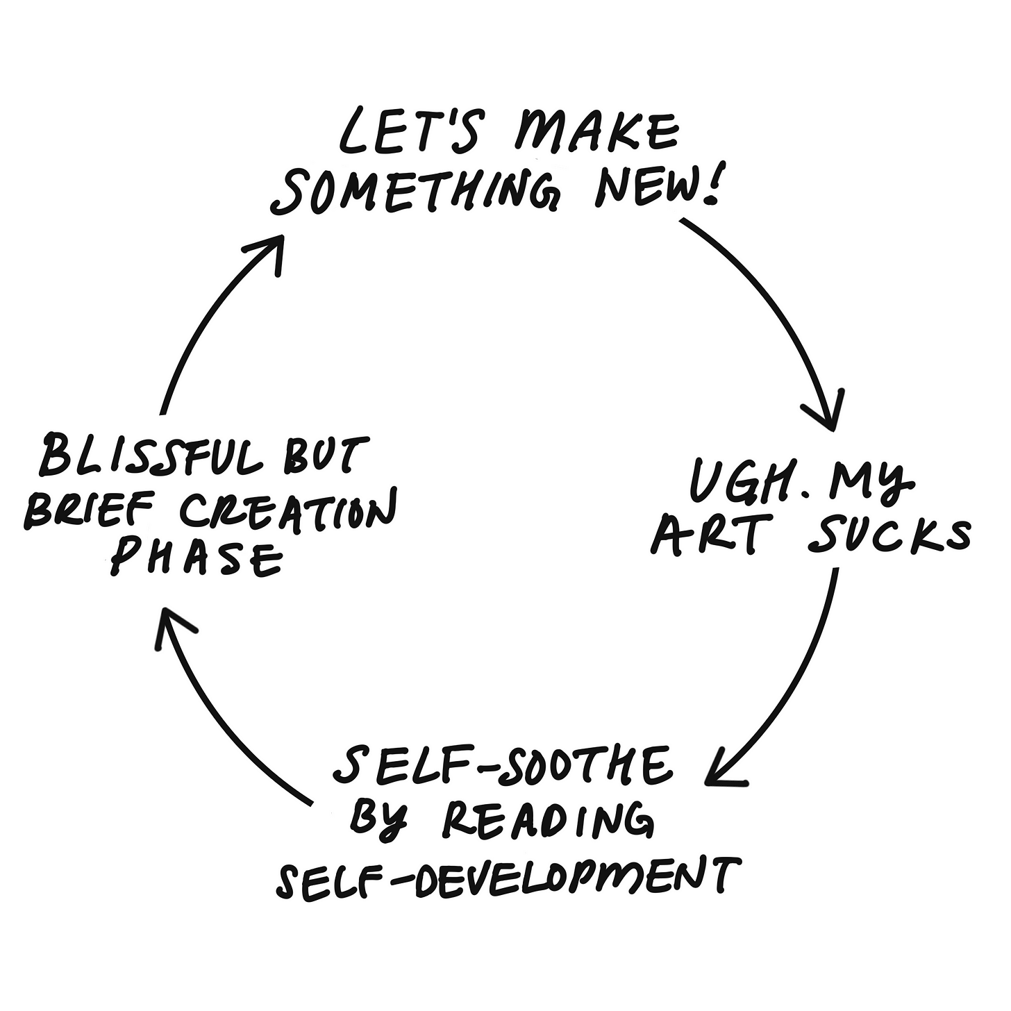A cycle graphic depicting the creative process: let's make something new -> ugh. my art sucks -> self-soothe by reading self-development -> blissful but brief creation phase