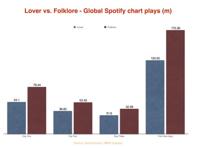 Chart showing performance of Taylor Swift's albums Lover versus Folklore