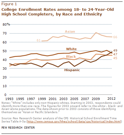Among recent high school grads, Hispanic college enrollment rate surpasses  that of whites | Pew Research Center