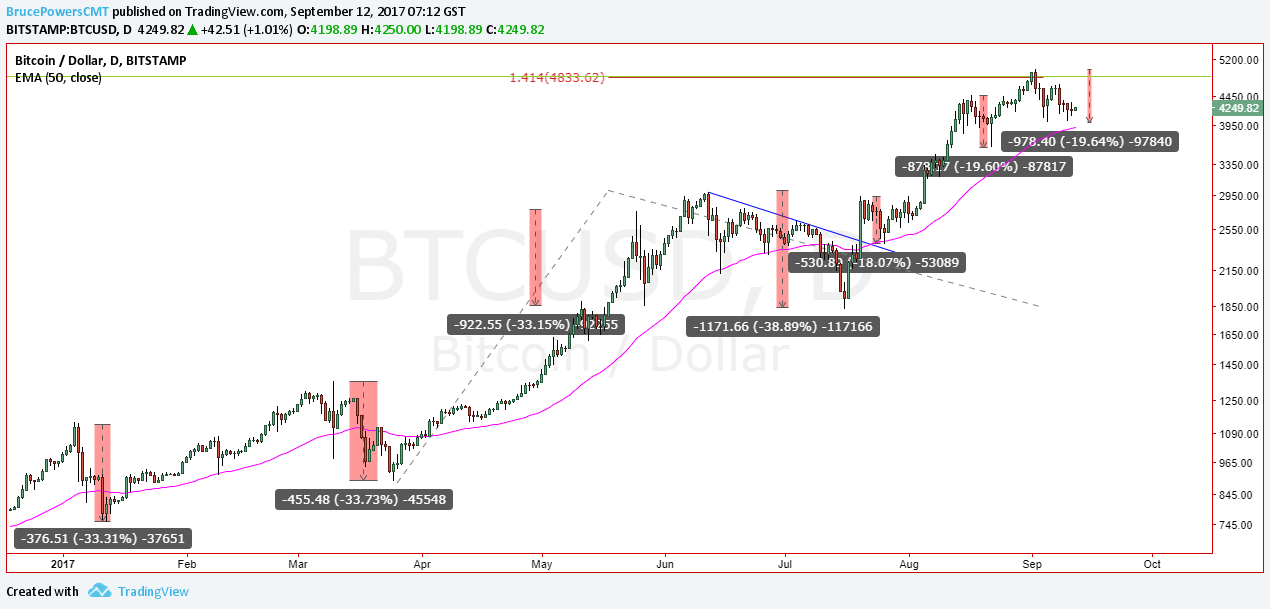 Bitcoin 20% Downswings