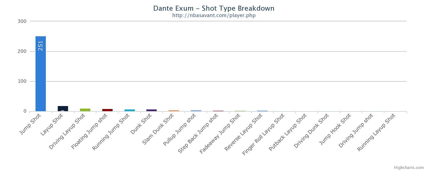 Exum Chart