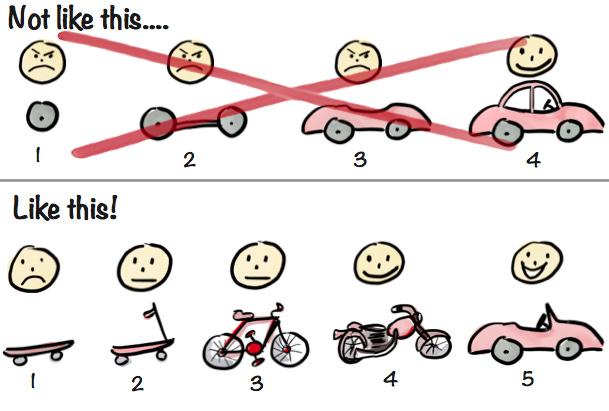 Making sense of MVP (Minimum Viable Product) - and why I prefer Earliest  Testable/Usable/Lovable - Crisp's Blog