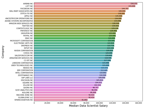 How Much Do Data Scientists Make?