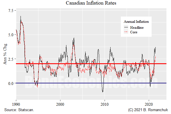 Chart: Canadian core and headline inflation