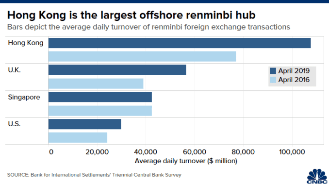 Chart shows the average daily turnover of FX transactions in RMB in Hong Kong and other financial centers