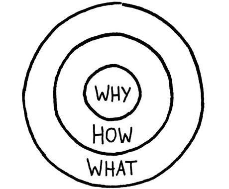 Using The Golden Circle To Improve Your Business & Yourself