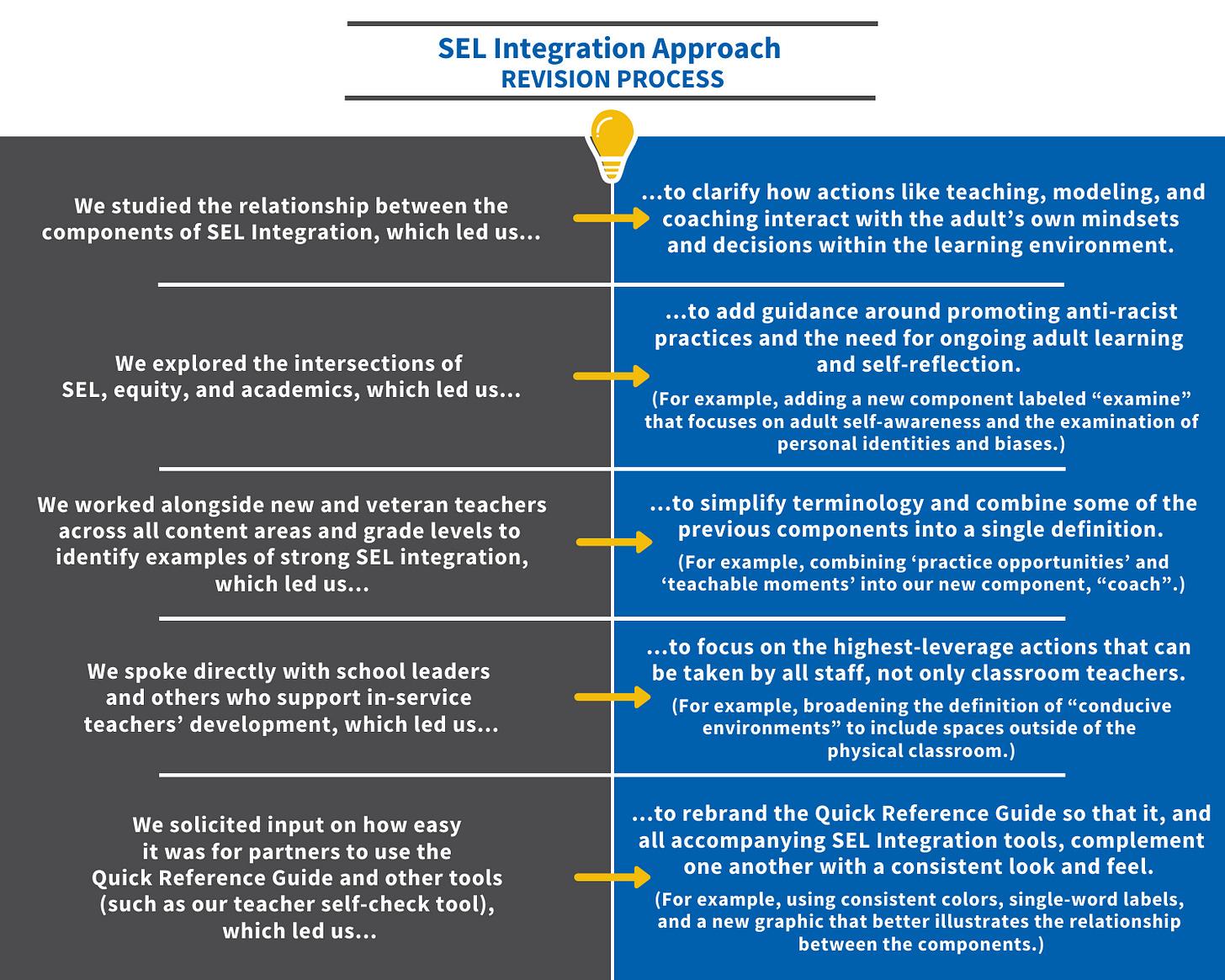 SIA-Revision-Process