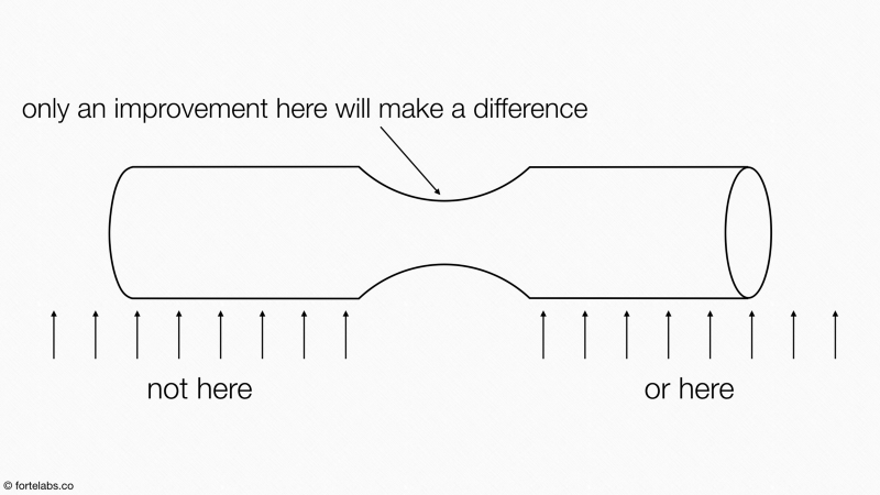 Taken from Tiago Forte's excellent series on the Theory of Constraints, linked above.