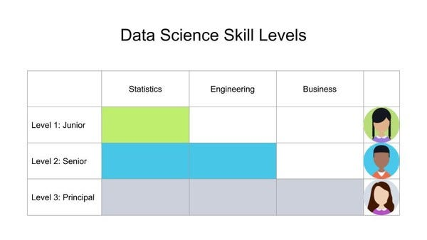 Becoming a Level 3.0 Data Scientist