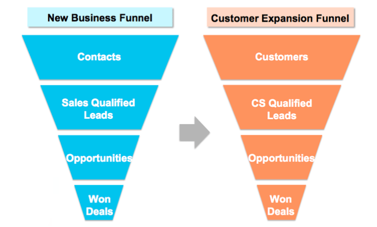 new-business-vs-expansion-funnel