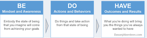 Be-Do-Have: A Simple Process To Design The Life You Want – Dasanj Aberdeen