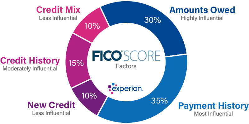How Do I Get My Credit Score Above 700? - Experian