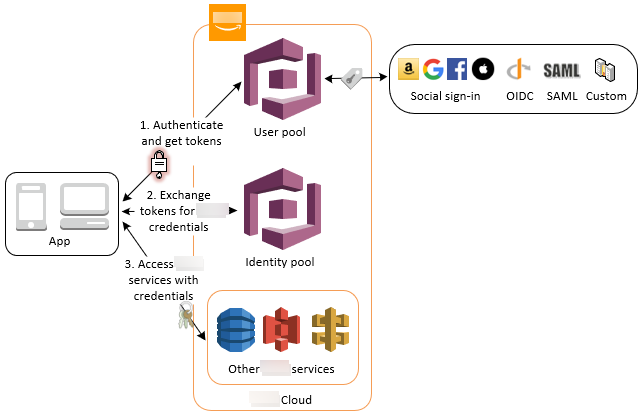 Accessing Amazon Services Using an Identity Pool After Sign-in - Amazon  Cognito