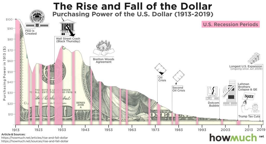 Purchasing Power of the U.S. Dollars for the past 100 years