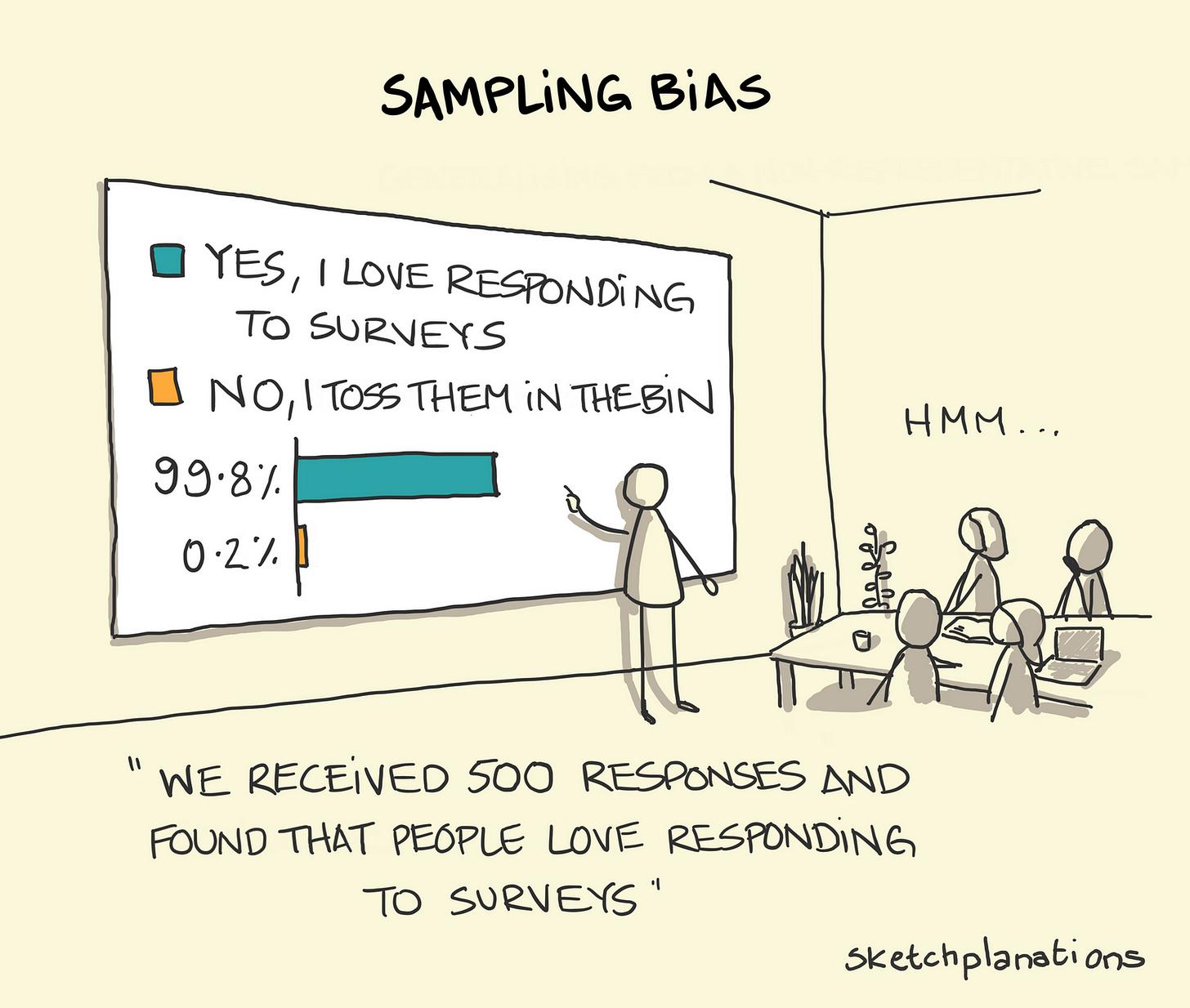 Sampling bias - Sketchplanations