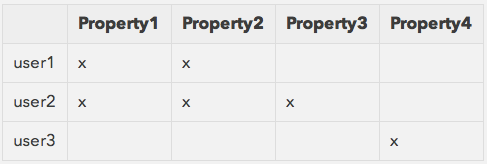 2014-07-31-compute-property-recommendations-table-2