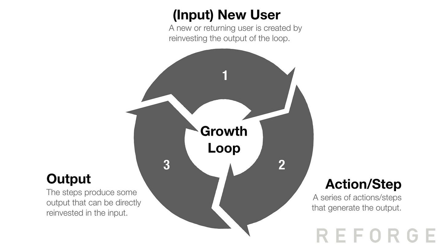 Growth Loop.jpeg