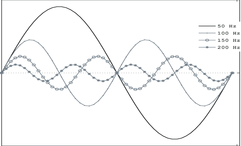 The Nature of the Wave: Image of a sine wave courtesy of Ihab S. Mohamed ResearchGate