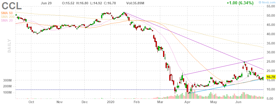 CCL Carnival Corporation & Plc daily Stock Chart
