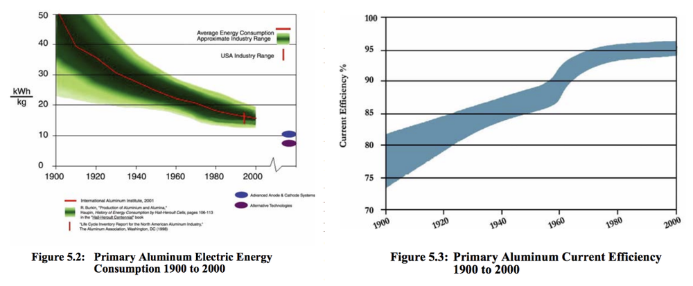 https://www1.eere.energy.gov/manufacturing/resources/aluminum/pdfs/al_theoretical.pdf
