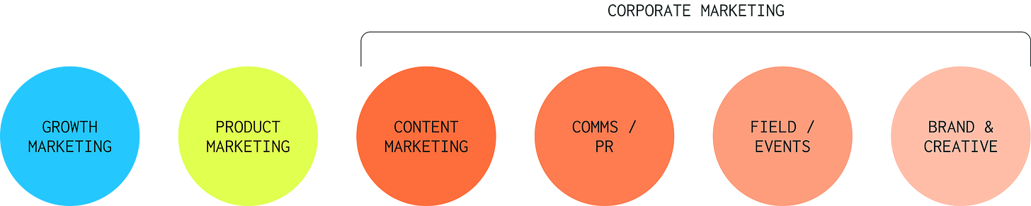 Early stage saas marketing roles