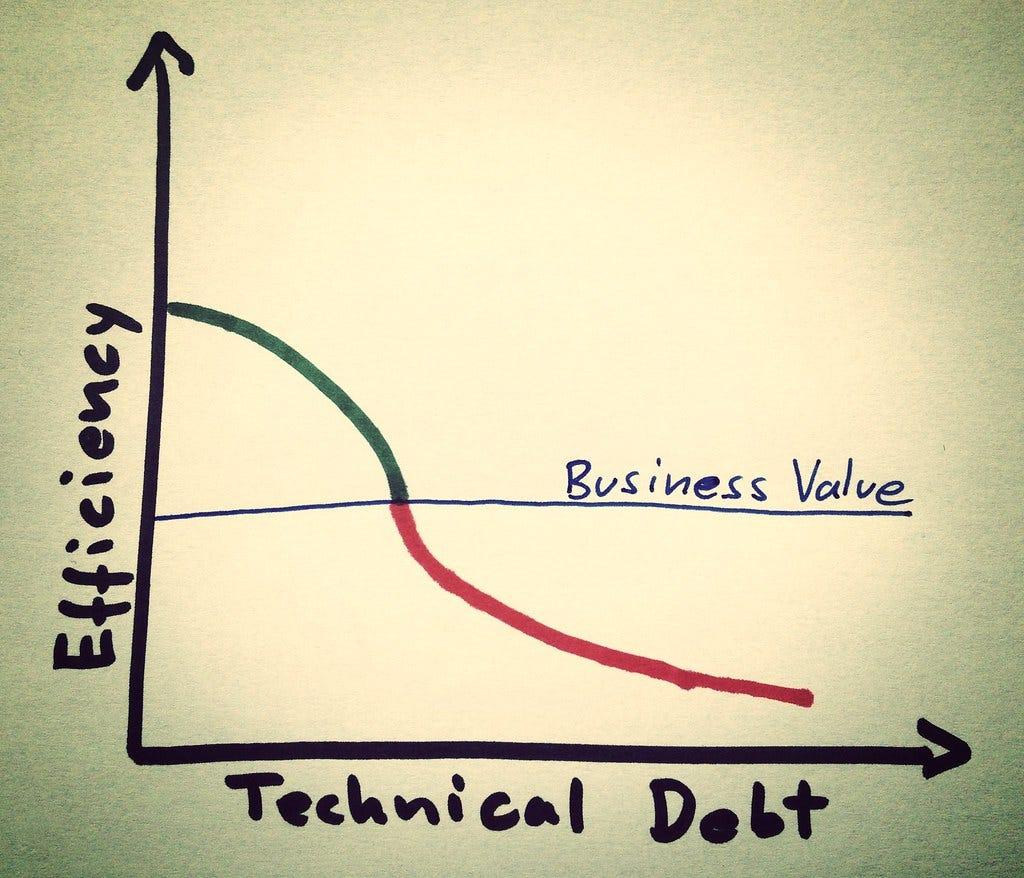 Technical Debt in ML