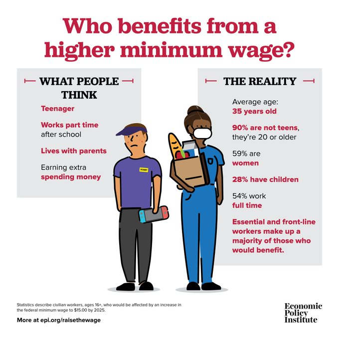 """A gif titled Who Benefits from a Higher Minimum Wage? showing on the left hand side a white teenage boy and on the right hand a Black woman. On the column next to the boy is written """"What people think: Teenager, works part time after school, lives with parents, earns extra spending money."""" On the column next to the Black woman is written """"Average age 36 years old, 90% are not teens, they are over 20 or older, 59% are women, 28% have children, 54% work full time, essential and frontline workers make up a majority of those who would benefit."""""""