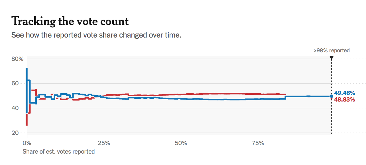 Chart of vote percent over time in Wisconsin (source: NYTimes)