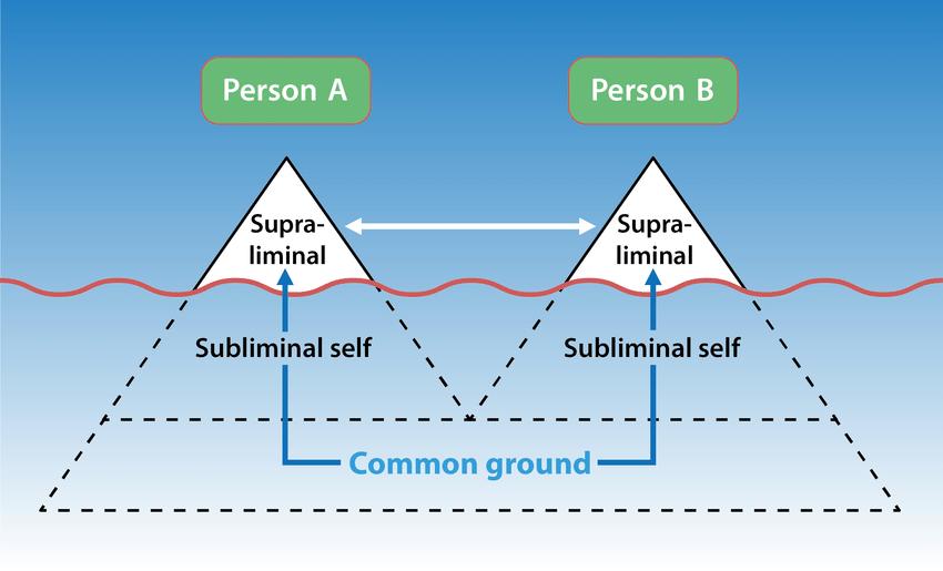 Interconnectedness of seemingly separate individual consciousnesses....    Download Scientific Diagram