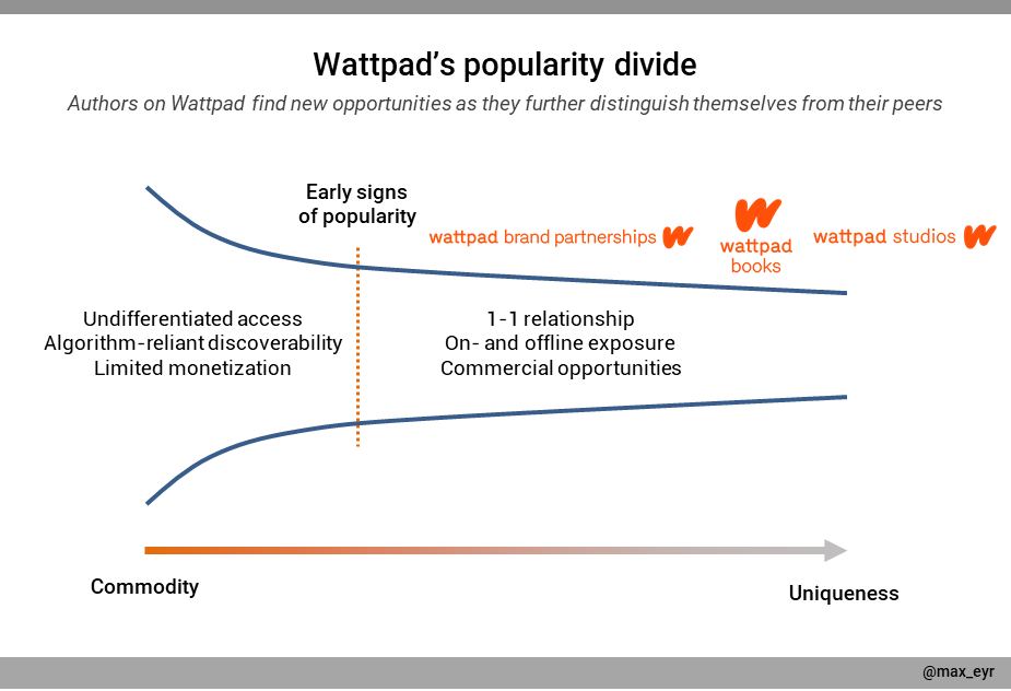 A graph describing how writers on Wattpad are differentiated over time