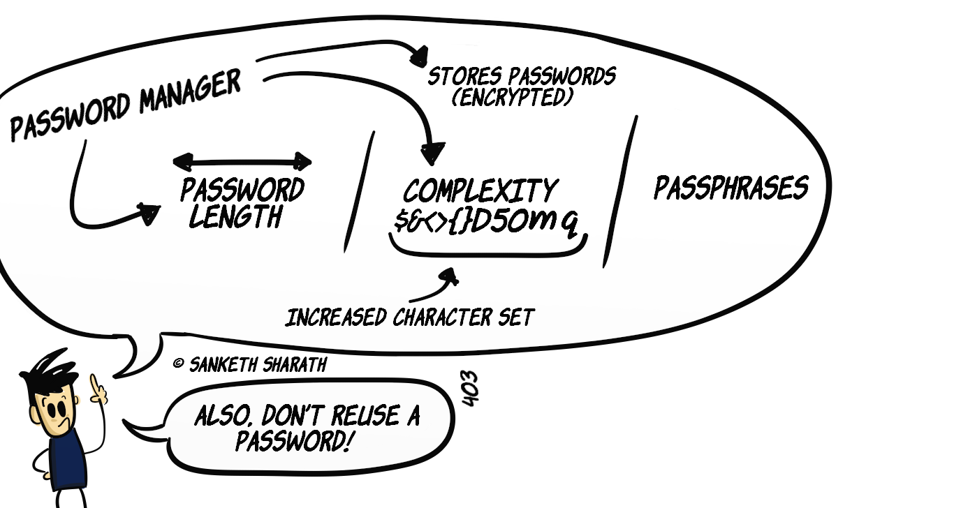 Advantages of a password manager