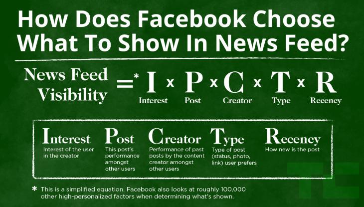 Facebook News Feed EdgeRank Algorithm