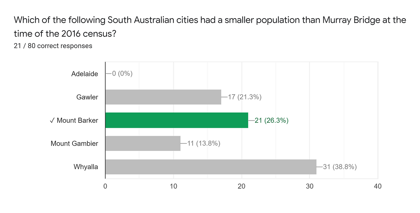 Forms response chart. Question title: Which of the following South Australian cities had a smaller population than Murray Bridge at the time of the 2016 census?. Number of responses: 21 / 80 correct responses.